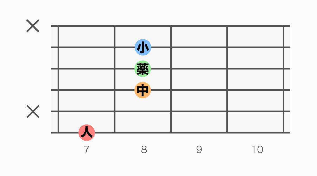 ギターコード表 BM7(#5)(ビーメジャーセブンシャープファイブ)