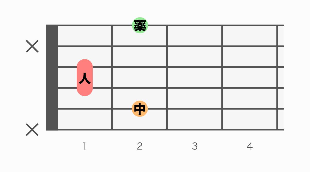 ギターコード表 B6(ビーシックス)