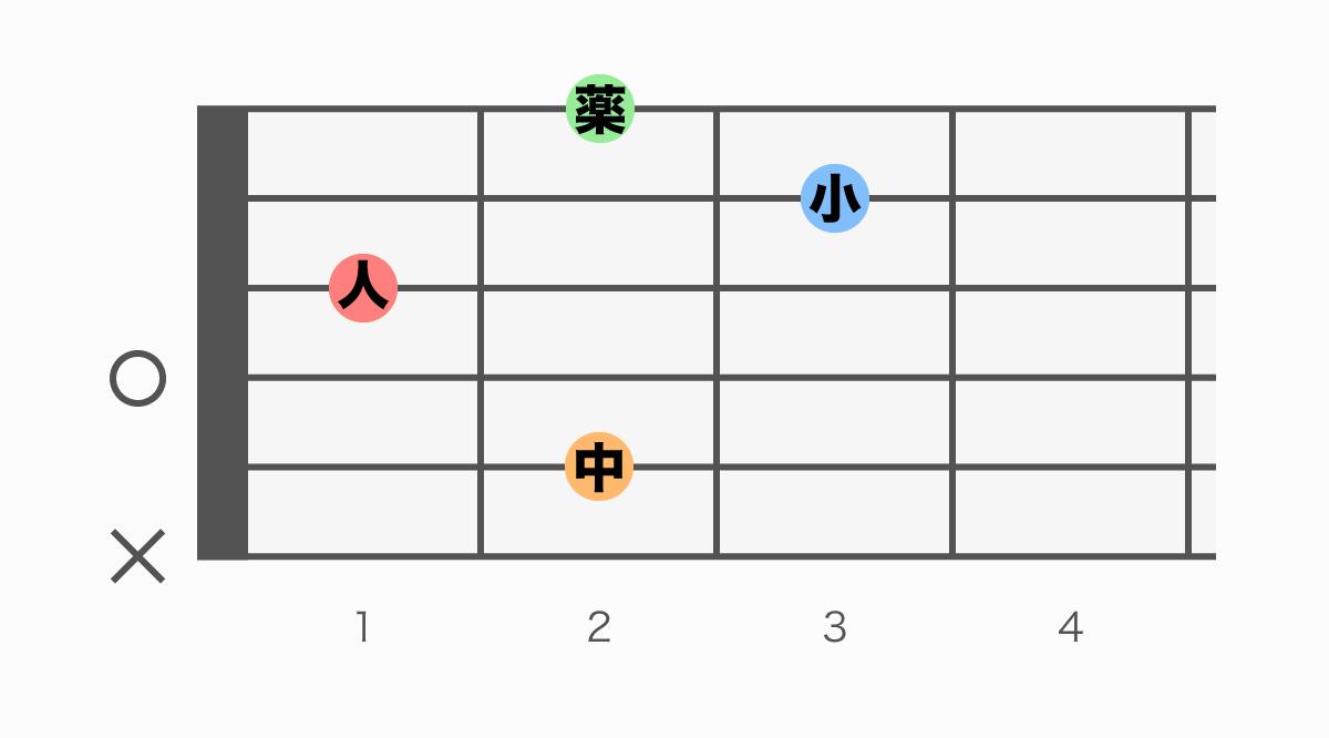 ギターコード表 Bm6(ビーマイナーシックス)