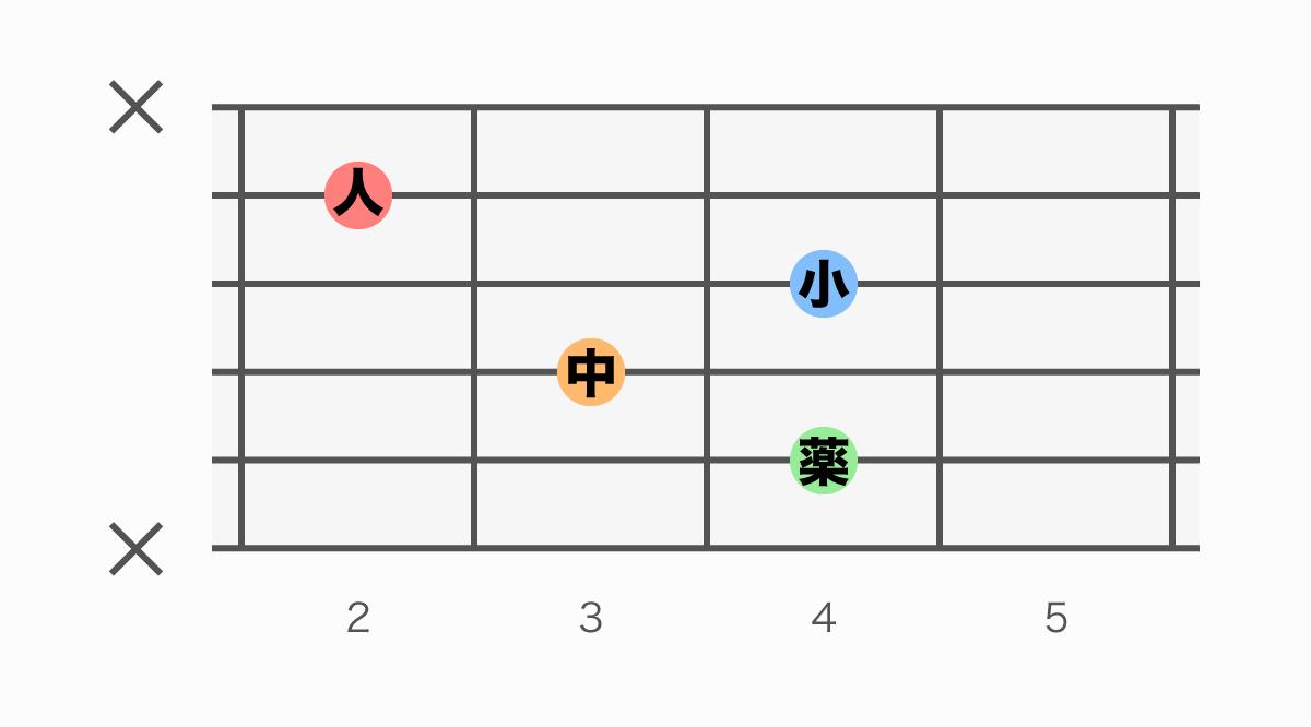 ギターコード表 C#7(シーシャープセブン)