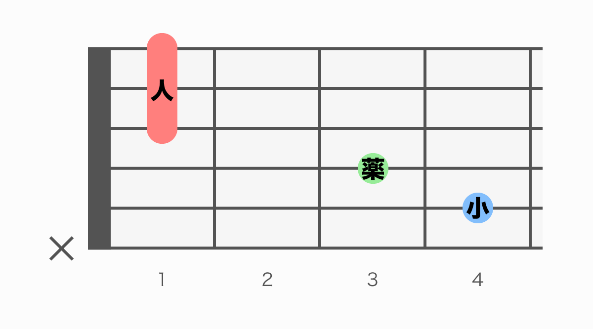 ギターコード表 C#M7(シーシャープメジャーセブン)