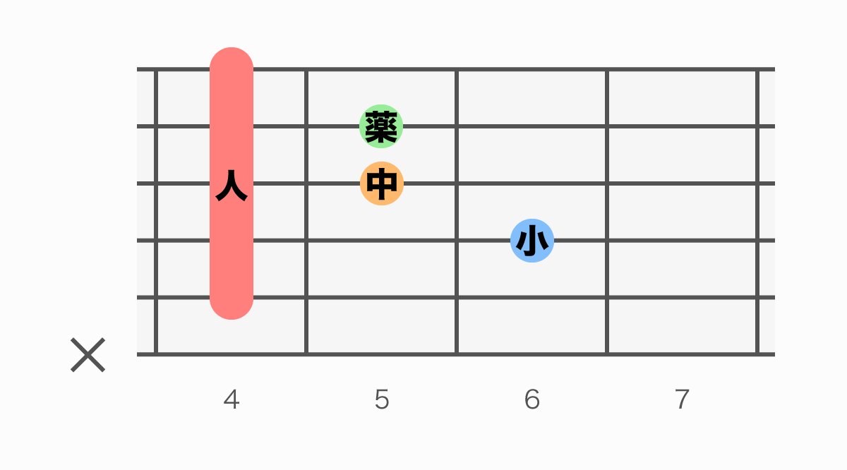 ギターコード表 C#mM7(シーシャープマイナーメジャーセブン)