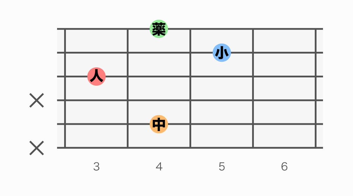 ギターコード表 C#m6(シーシャープマイナーシックス)