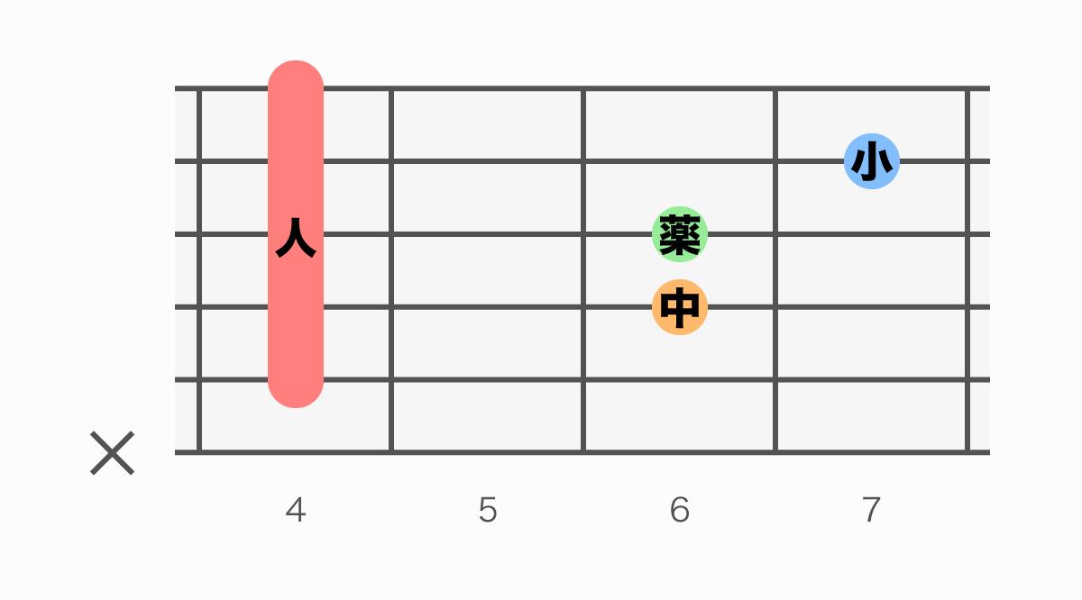 ギターコード表 C#sus4(シーシャープサスフォー)
