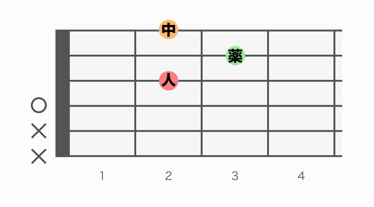 ギターコード表 D(ディー)