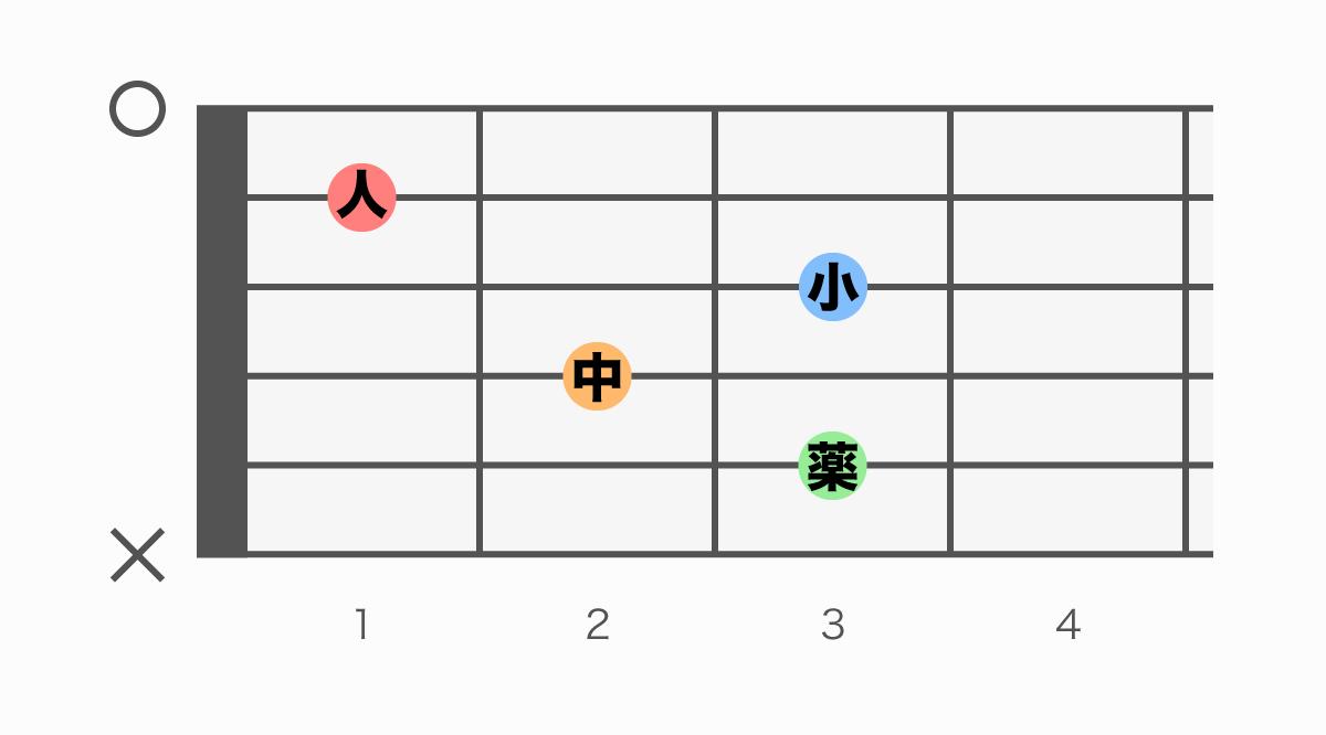 ギターコード表 C7(シーセブン)