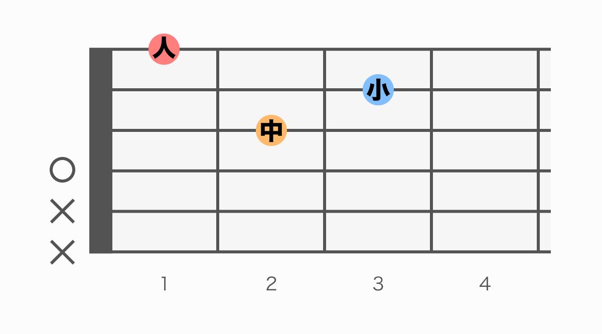 ギターコード表 Dm(ディーマイナー)