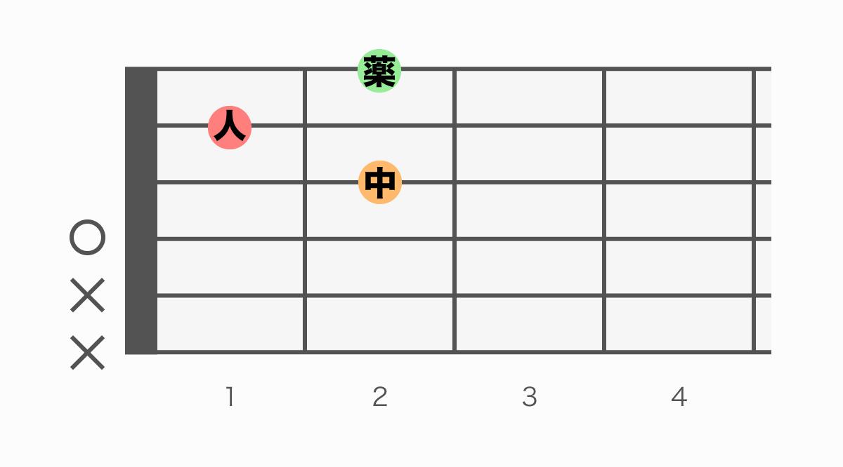 ギターコード表 D7(ディーセブン)