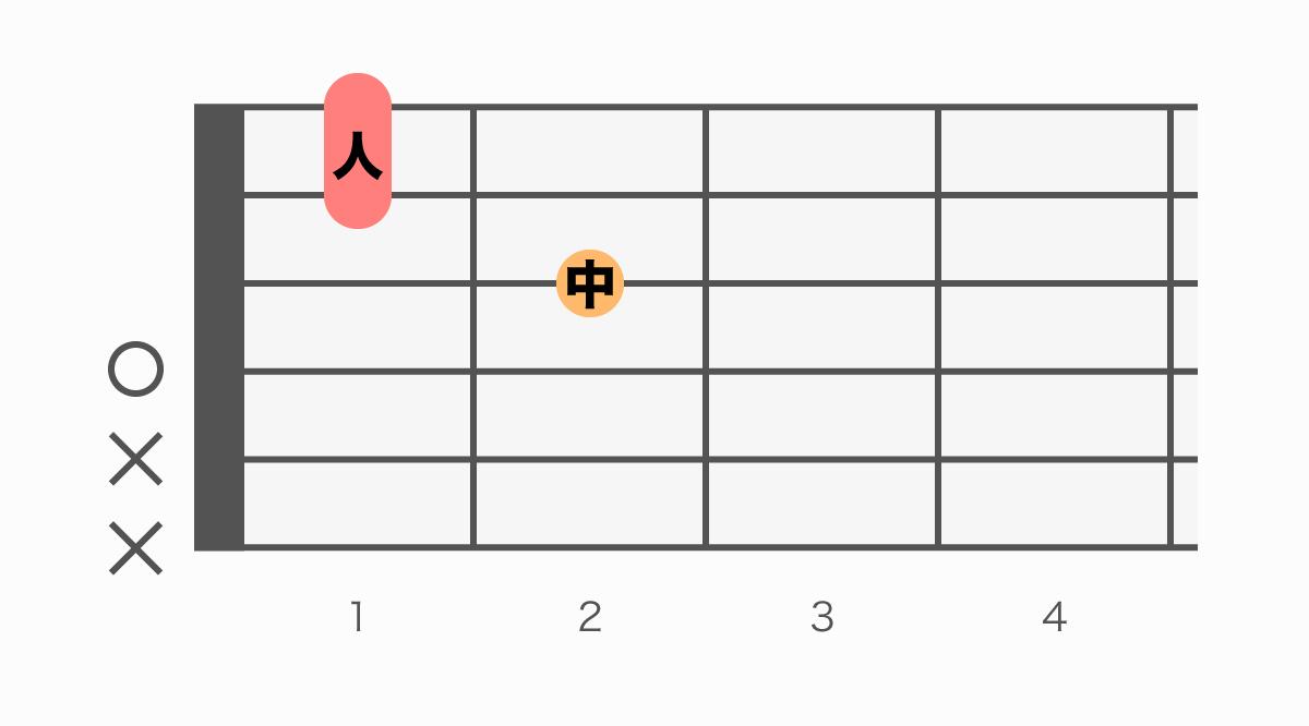 ギターコード表 Dm7(ディーマイナーセブン)