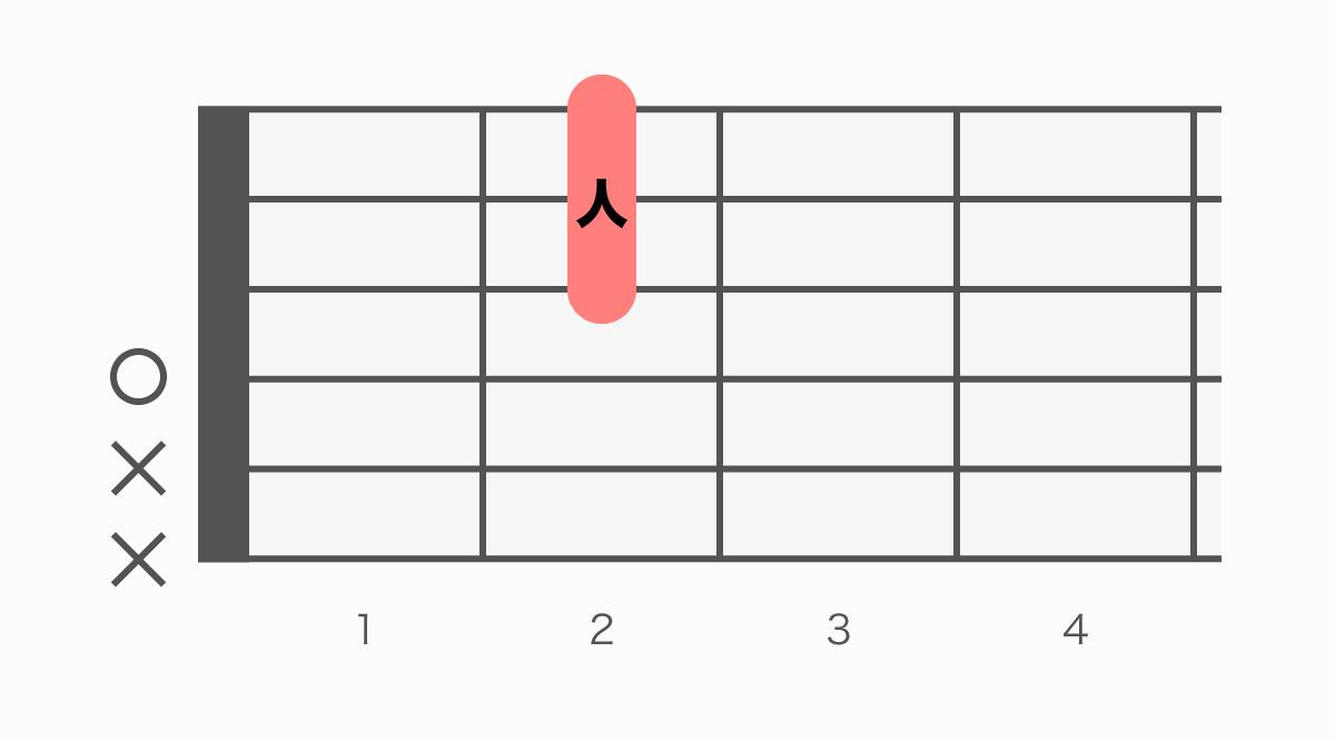 ギターコード表 DM7(ディーメジャーセブン)