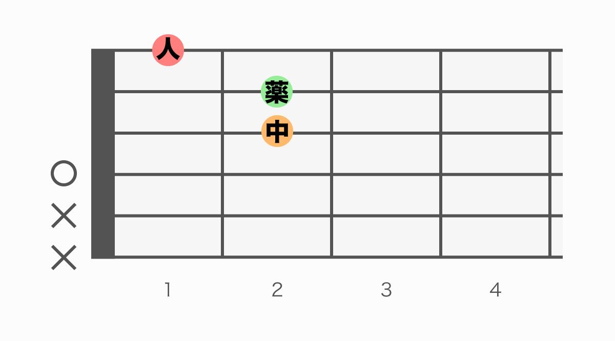ギターコード表 DmM7(ディーマイナーメジャーセブン)