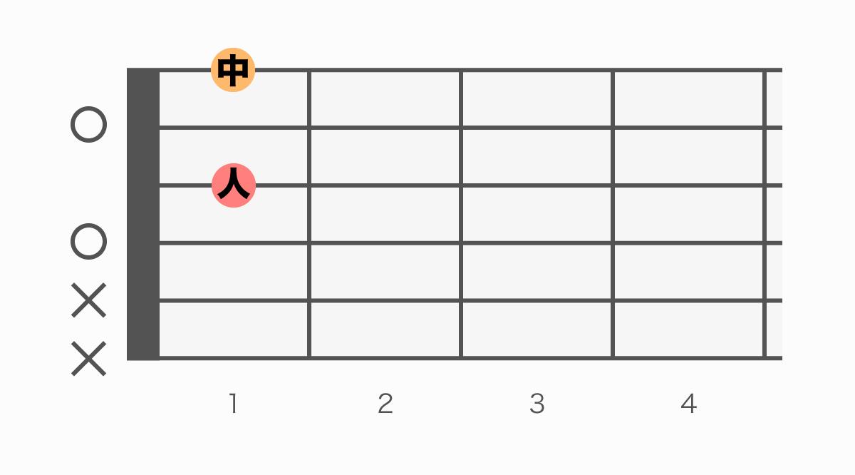 ギターコード表 Ddim(ディーディミニッシュ)