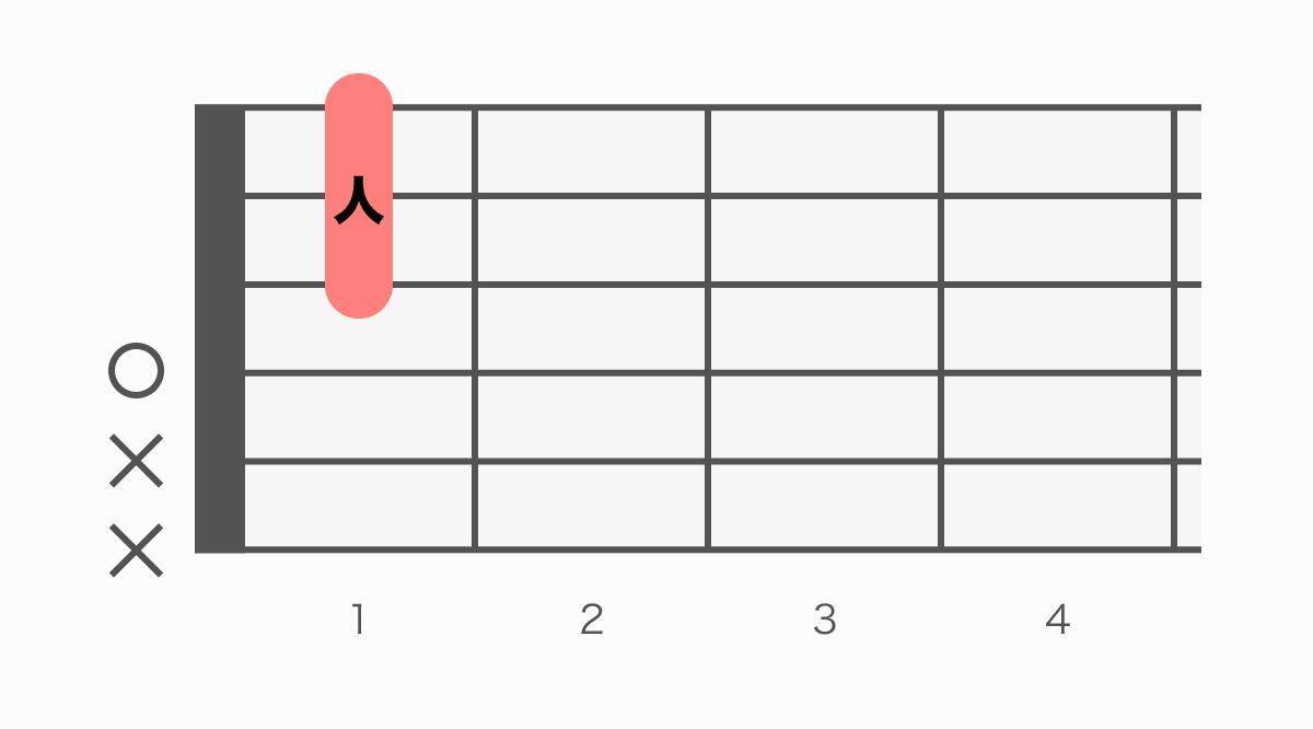 ギターコード表 Dm7(♭5)(ディーマイナーセブンフラットファイブ)