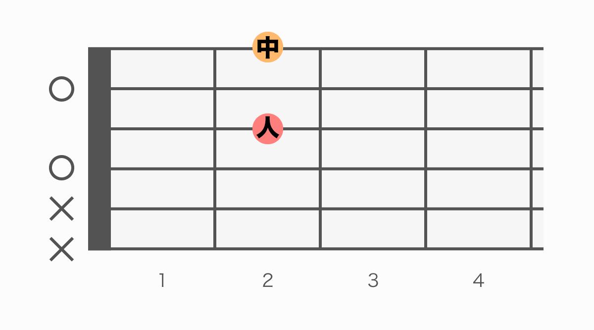 ギターコード表 D6(ディーシックス)