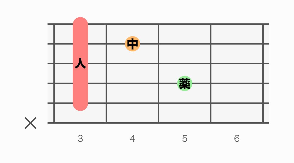 ギターコード表 Cm7(シーマイナーセブン)