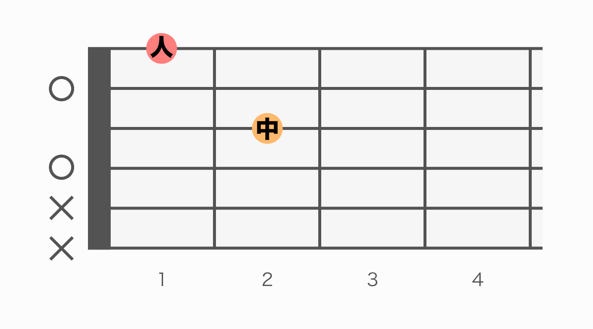 ギターコード表 Dm6(ディーマイナーシックス)