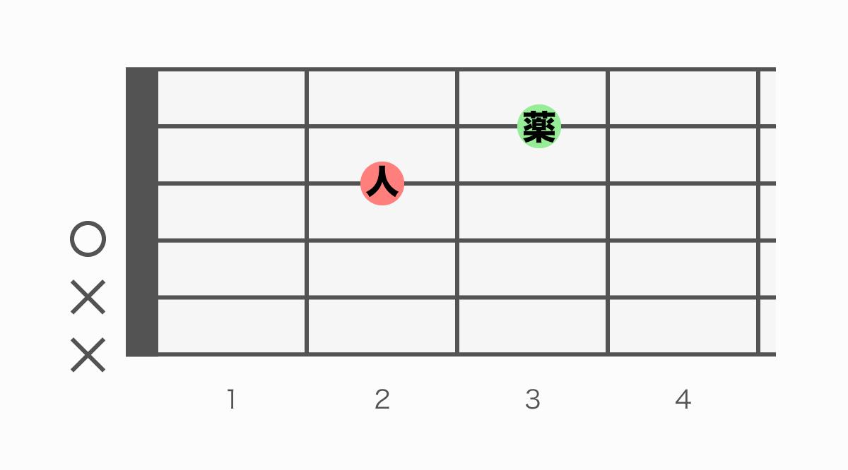 ギターコード表 Dadd9(ディーアドナイン)