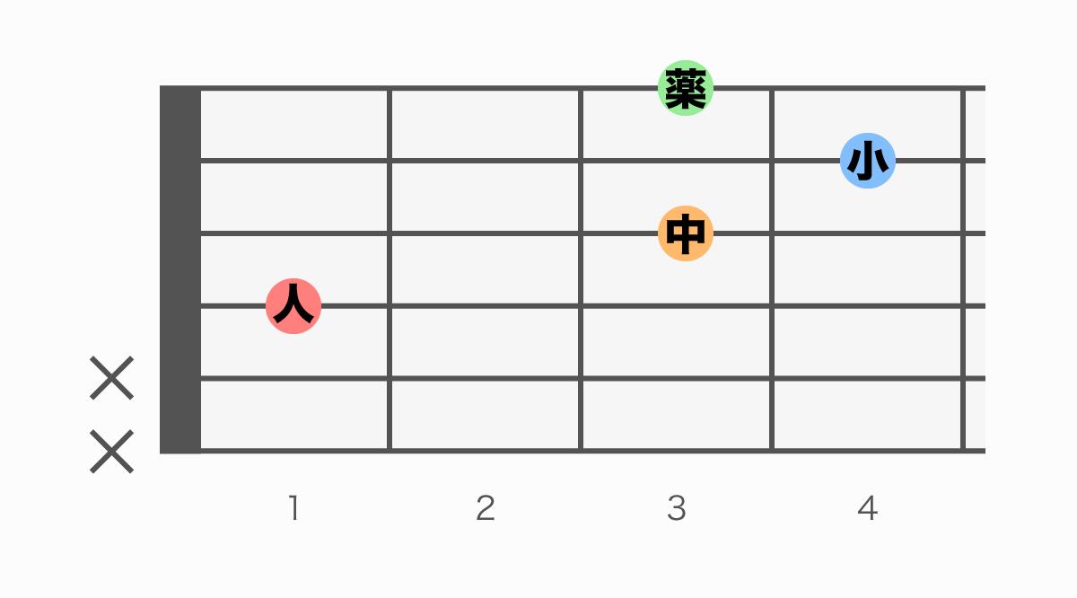 ギターコード表 D#(ディーシャープ)