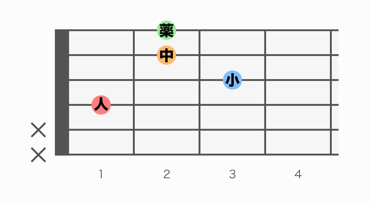ギターコード表 D#m7(ディーシャープマイナーセブン)