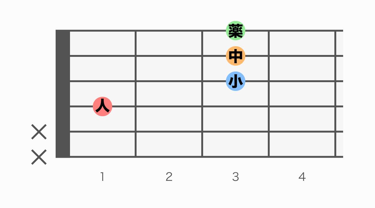 ギターコード表 D#M7(ディーシャープメジャーセブン)