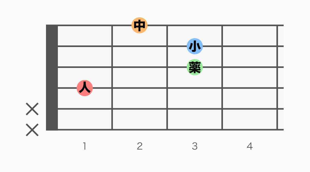 ギターコード表 D#mM7(ディーシャープマイナーメジャーセブン)