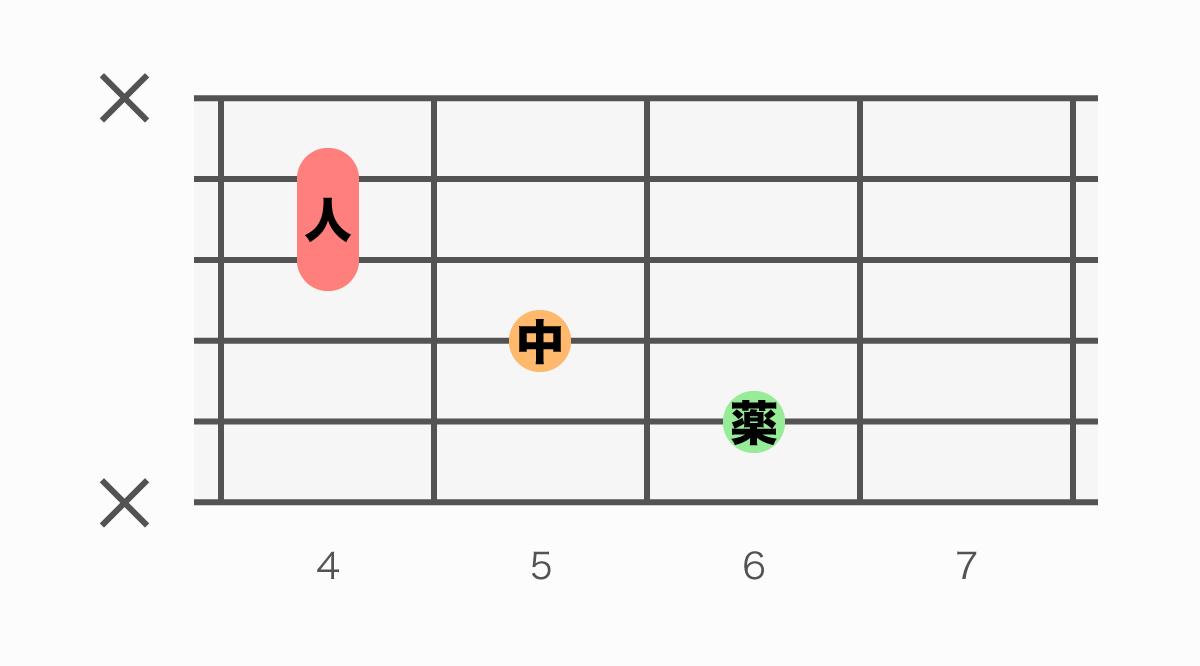 ギターコード表 D#aug(ディーシャープオーグメント)