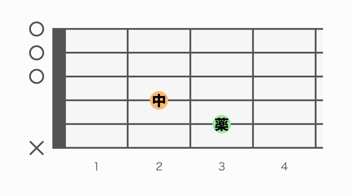 ギターコード表 CM7(シーメジャーセブン)