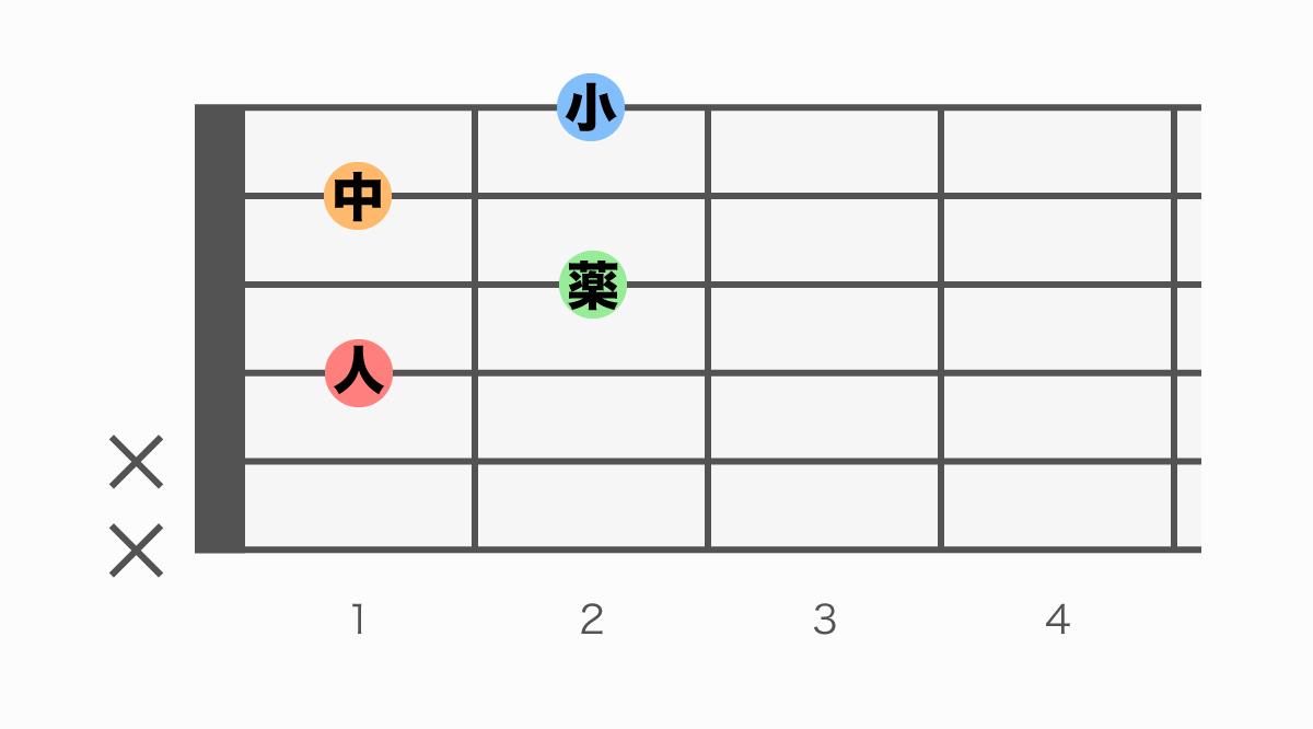ギターコード表 D#dim(ディーシャープディミニッシュ)