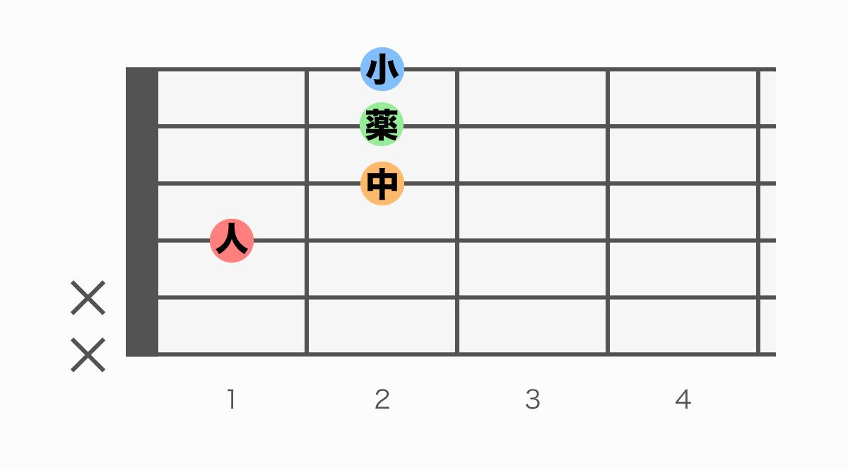 ギターコード表 D#m7(♭5)(ディーシャープマイナーセブンフラットファイブ)