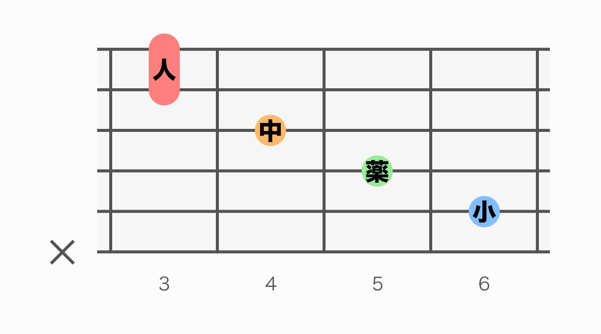 ギターコード表 D#M7(#5)(ディーシャープメジャーセブンシャープファイブ)