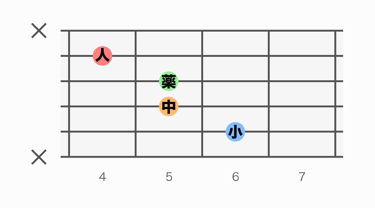 ギターコード表 D#6(ディーシャープシックス)