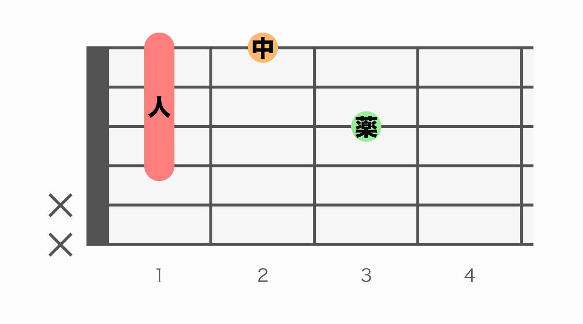 ギターコード表 D#m6(ディーシャープマイナーシックス)