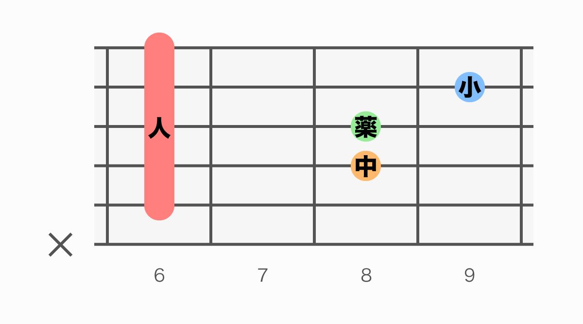 ギターコード表 D#sus4(ディーシャープサスフォー)