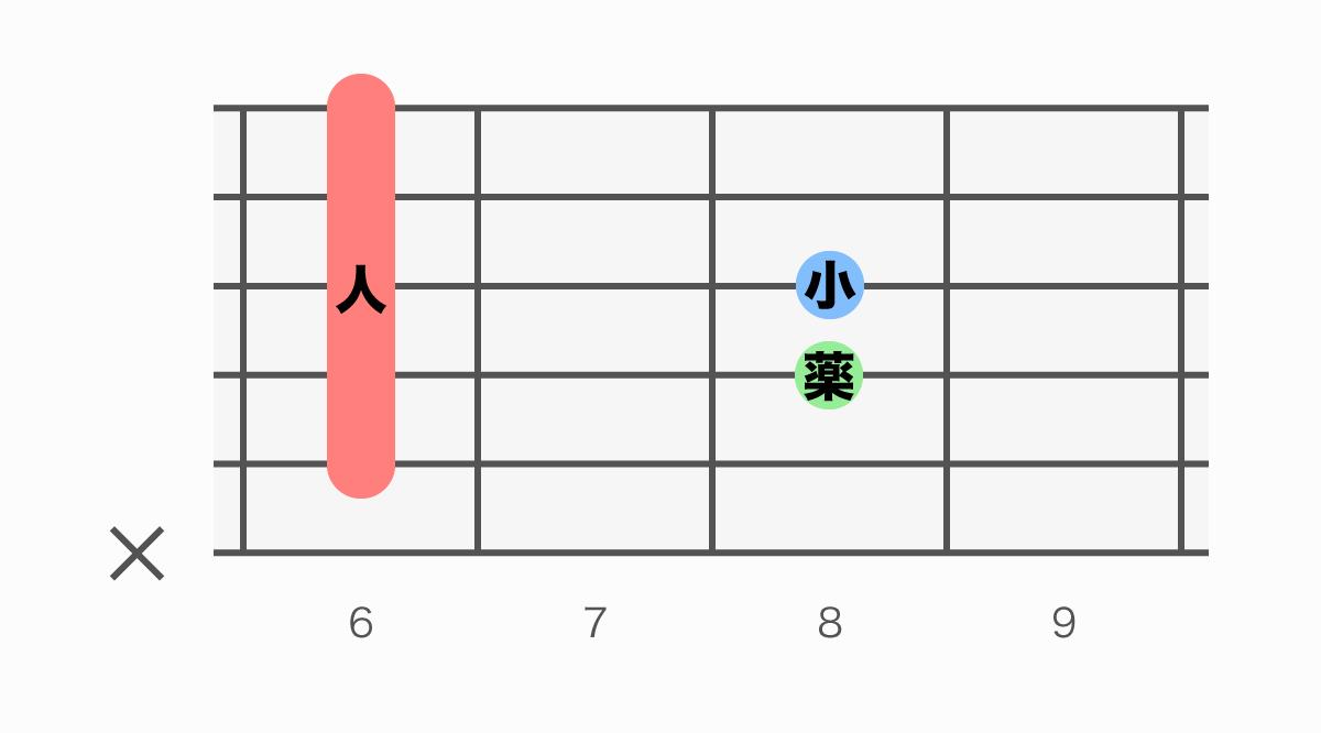 ギターコード表 D#add9(ディーシャープアドナイン)
