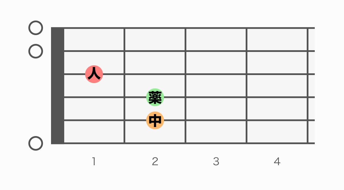 ギターコード表 E(イー)