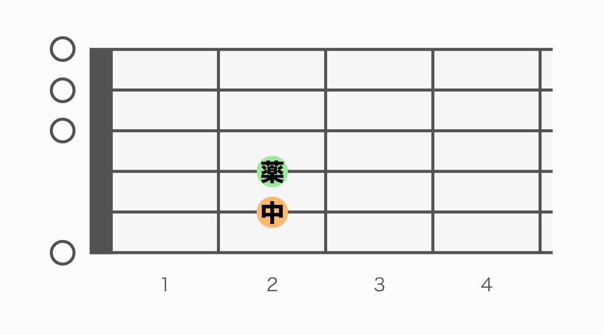 ギターコード表 Em(イーマイナー)