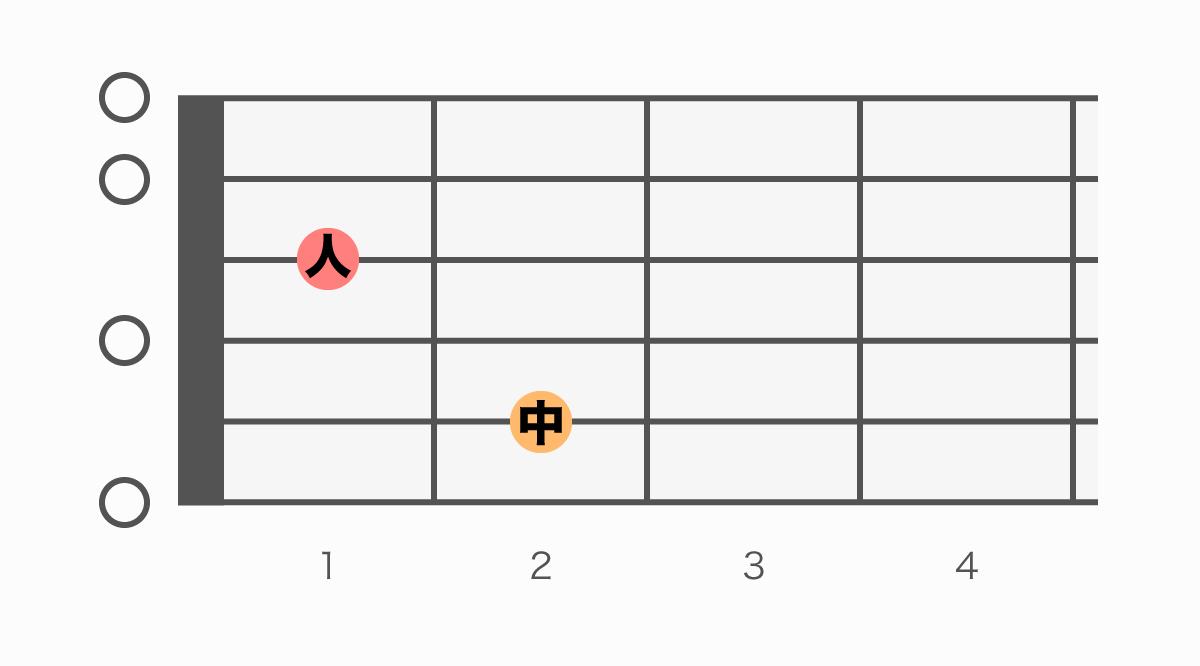 ギターコード表 E7(イーセブン)