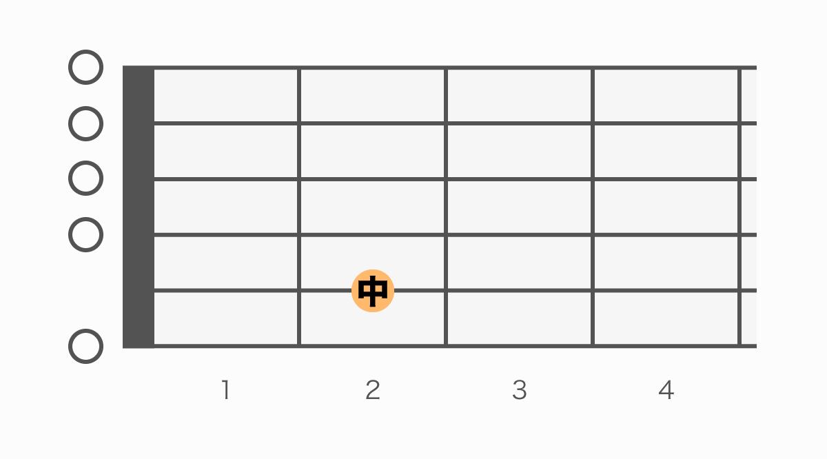 ギターコード表 Em7(イーマイナーセブン)