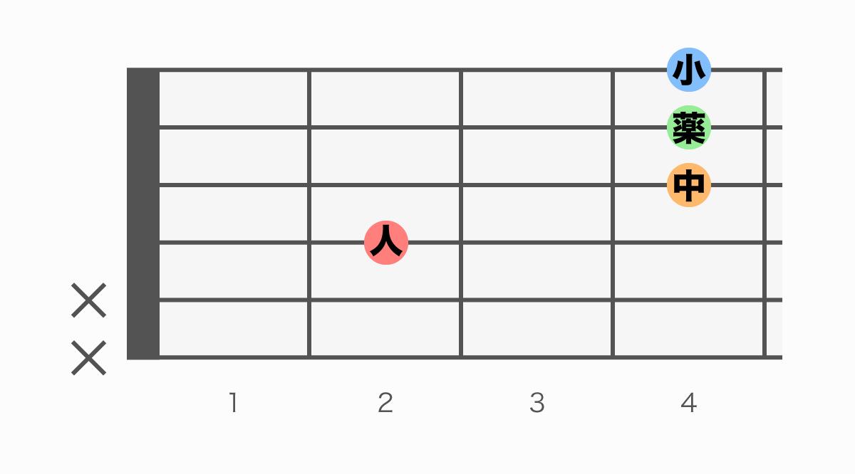ギターコード表 EM7(イーメジャーセブン)
