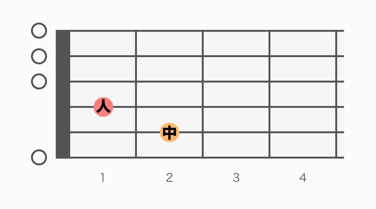 ギターコード表 EmM7(イーマイナーメジャーセブン)