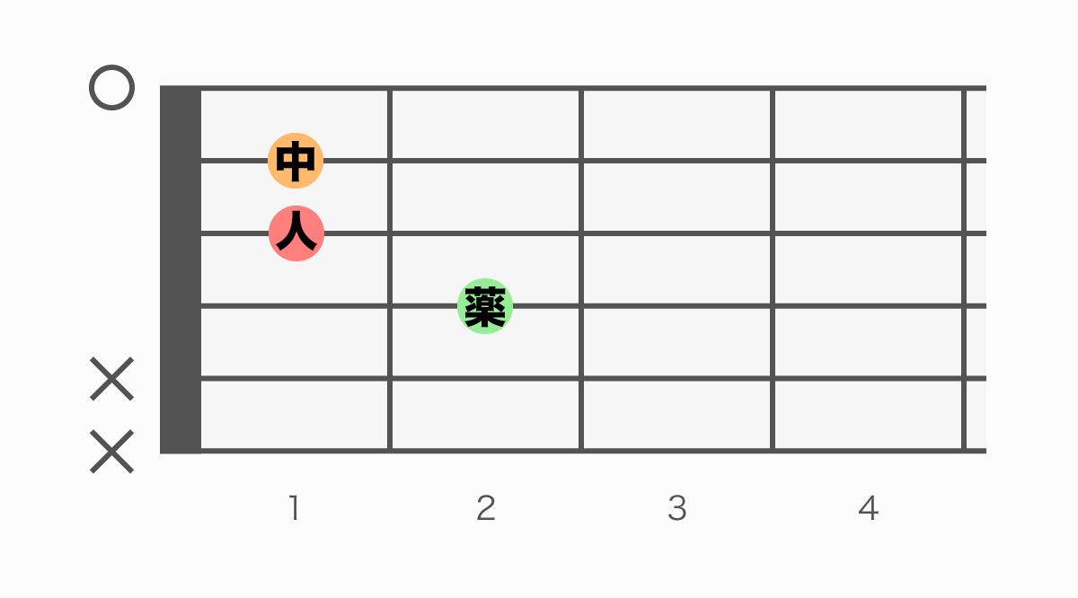 ギターコード表 Eaug(イーオーグメント)