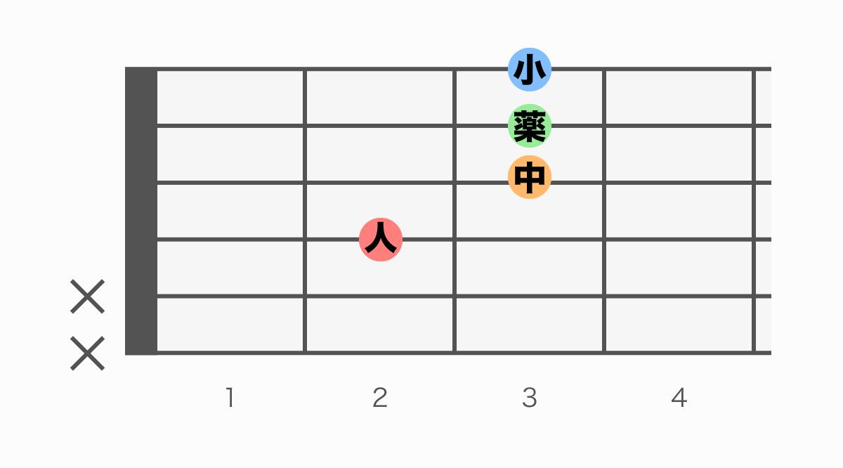 ギターコード表 Em7(♭5)(イーマイナーセブンフラットファイブ)