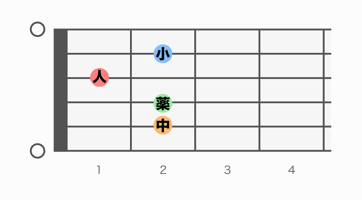 ギターコード表 E6(イーシックス)