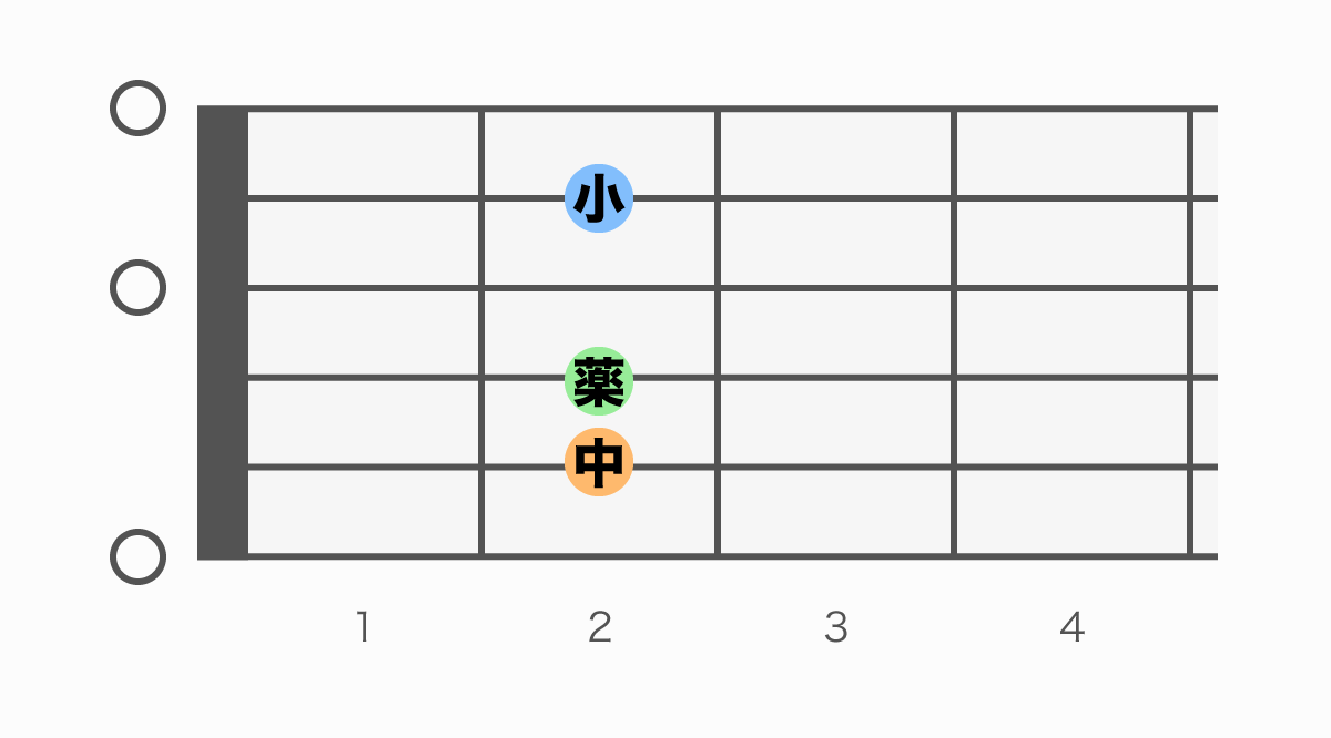ギターコード表 Em6(イーマイナーシックス)