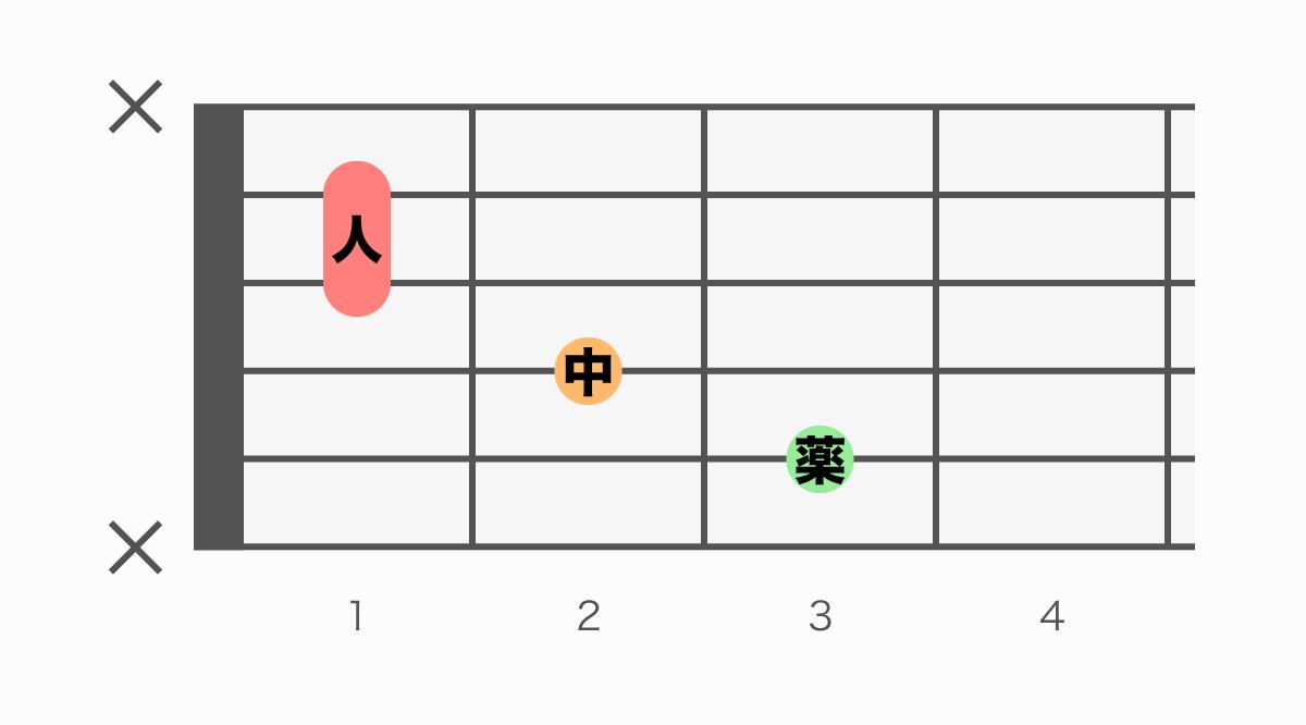 ギターコード表 Caug(シーオーグメント)