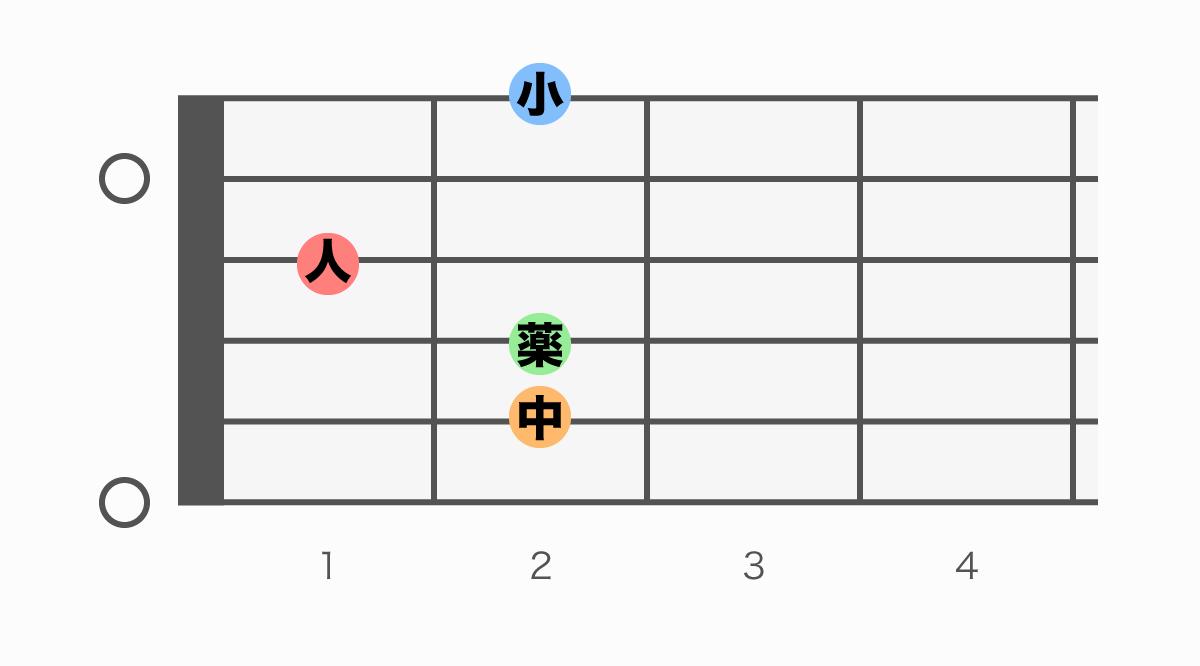 ギターコード表 Eadd9(イーアドナイン)