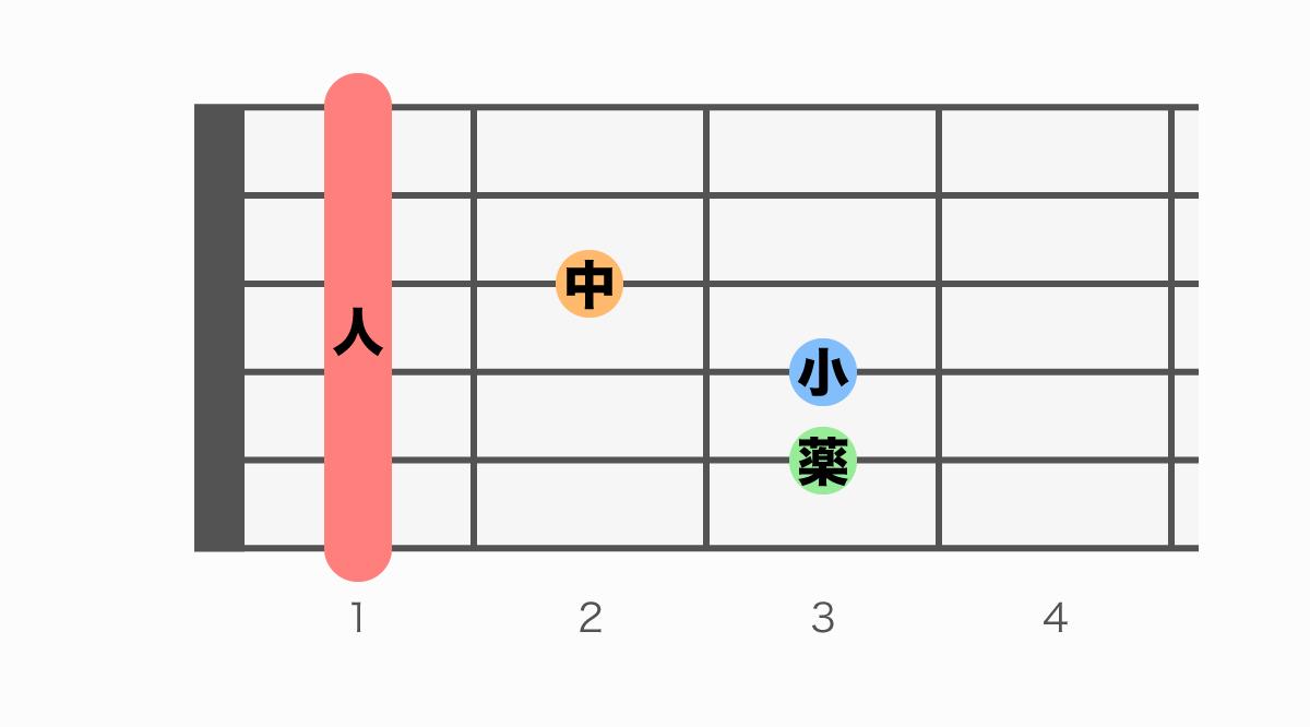 ギターコード表 F(エフ)