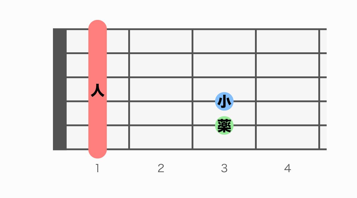 ギターコード表 Fm(エフマイナー)
