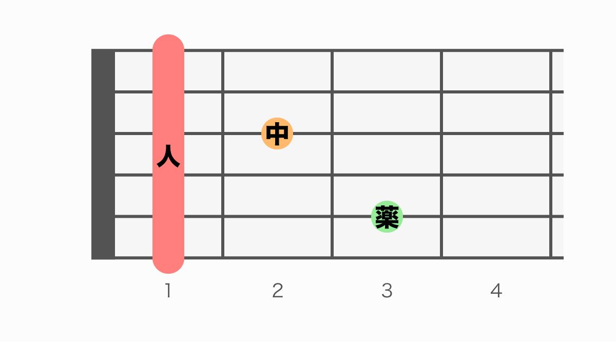 ギターコード表 F7(エフセブン)