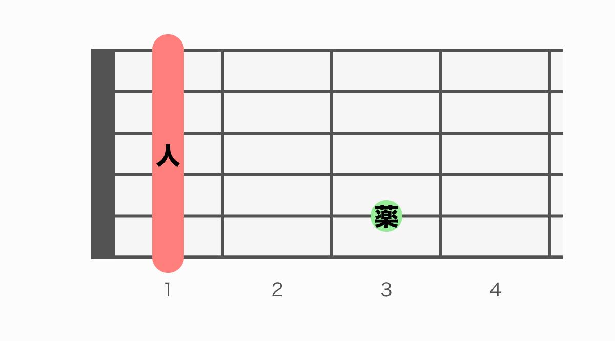 ギターコード表 Fm7(エフマイナーセブン)